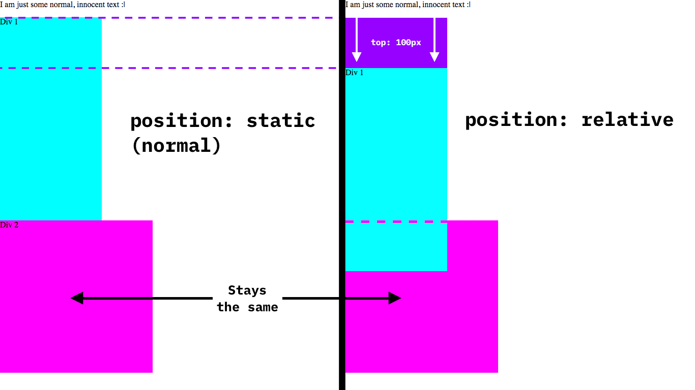 Advanced CSS positioning using the position property – Code