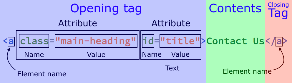 A diagram of the sections of and HTML element